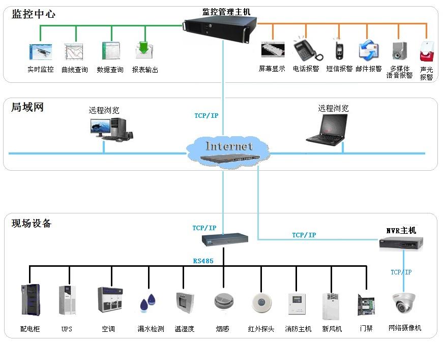 TCP/IP网络结构图